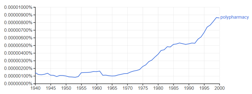 ngram of polypharmacy